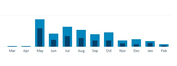 Blog first year stats